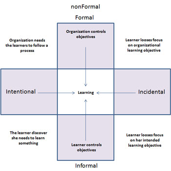 Essays of formal or informal education